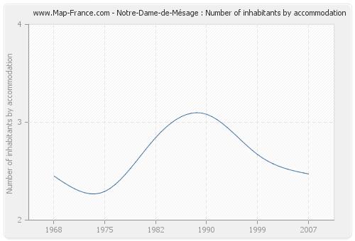Notre-Dame-de-Mésage : Number of inhabitants by accommodation