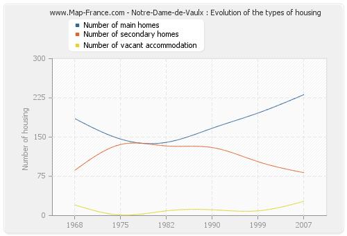 Notre-Dame-de-Vaulx : Evolution of the types of housing