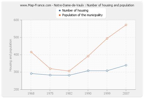 Notre-Dame-de-Vaulx : Number of housing and population
