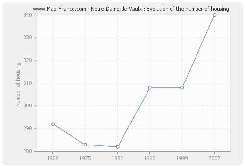 Notre-Dame-de-Vaulx : Evolution of the number of housing