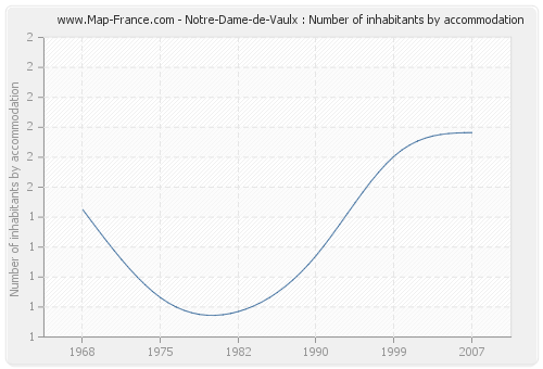 Notre-Dame-de-Vaulx : Number of inhabitants by accommodation