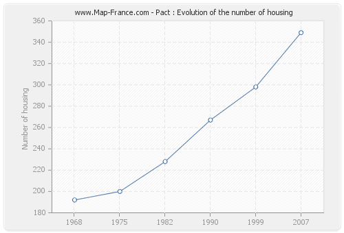 Pact : Evolution of the number of housing