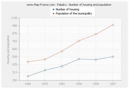 Paladru : Number of housing and population