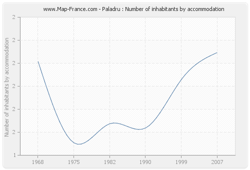 Paladru : Number of inhabitants by accommodation
