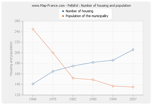 Pellafol : Number of housing and population