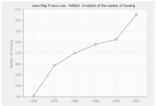 Pellafol : Evolution of the number of housing