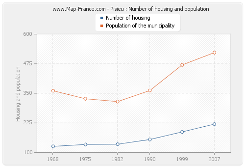 Pisieu : Number of housing and population