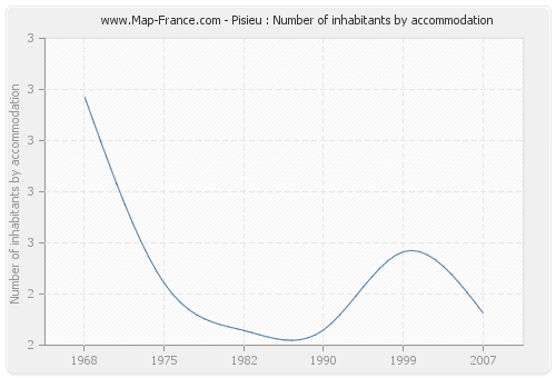 Pisieu : Number of inhabitants by accommodation
