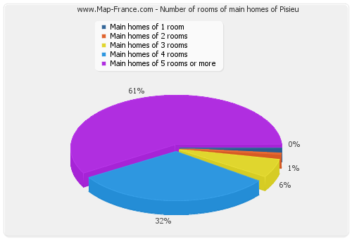 Number of rooms of main homes of Pisieu