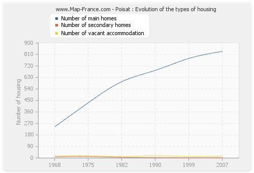 Poisat : Evolution of the types of housing