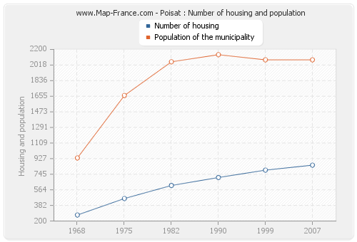Poisat : Number of housing and population