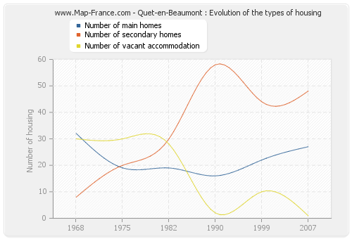 Quet-en-Beaumont : Evolution of the types of housing