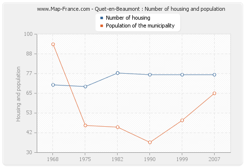 Quet-en-Beaumont : Number of housing and population