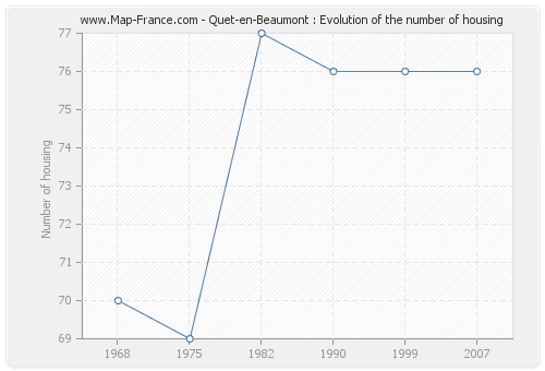 Quet-en-Beaumont : Evolution of the number of housing
