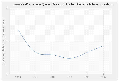 Quet-en-Beaumont : Number of inhabitants by accommodation