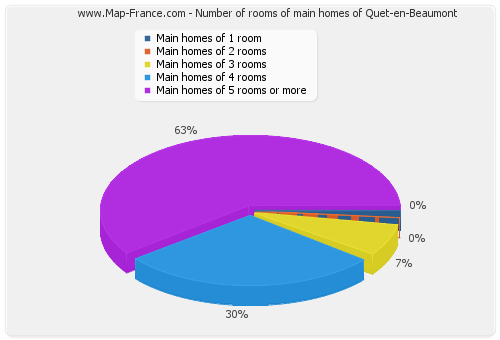 Number of rooms of main homes of Quet-en-Beaumont