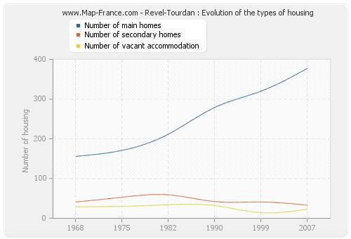 Revel-Tourdan : Evolution of the types of housing