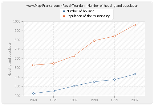 Revel-Tourdan : Number of housing and population