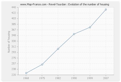 Revel-Tourdan : Evolution of the number of housing