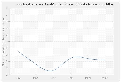 Revel-Tourdan : Number of inhabitants by accommodation