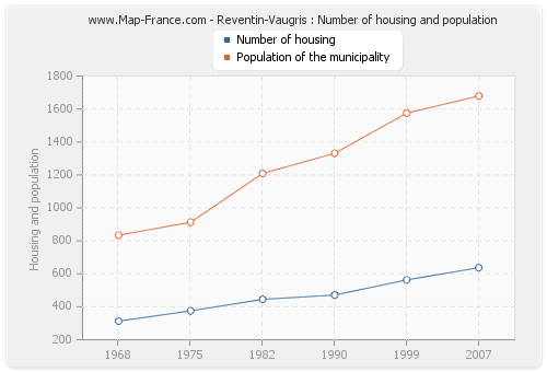 Reventin-Vaugris : Number of housing and population