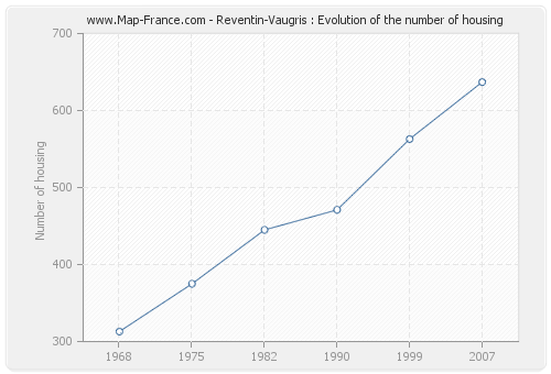 Reventin-Vaugris : Evolution of the number of housing
