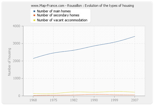 Roussillon : Evolution of the types of housing
