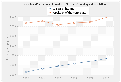 Roussillon : Number of housing and population