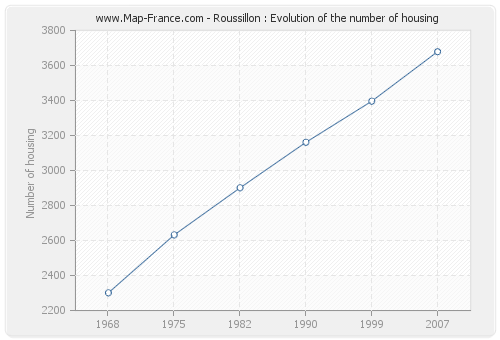 Roussillon : Evolution of the number of housing
