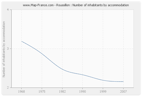 Roussillon : Number of inhabitants by accommodation