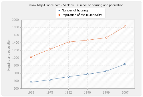 Sablons : Number of housing and population