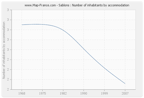 Sablons : Number of inhabitants by accommodation