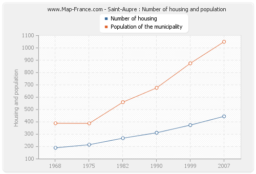 Saint-Aupre : Number of housing and population