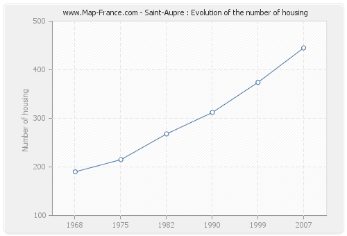 Saint-Aupre : Evolution of the number of housing