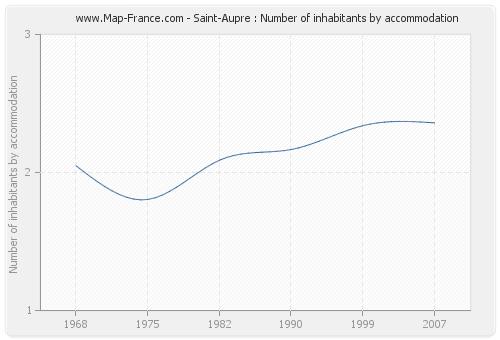 Saint-Aupre : Number of inhabitants by accommodation