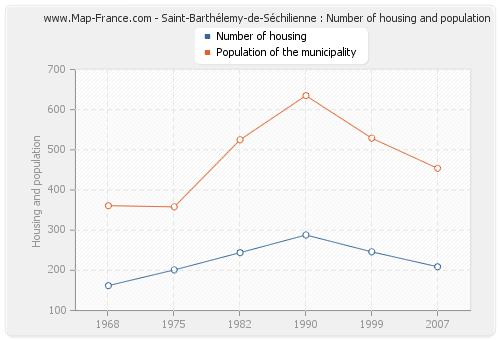 Saint-Barthélemy-de-Séchilienne : Number of housing and population