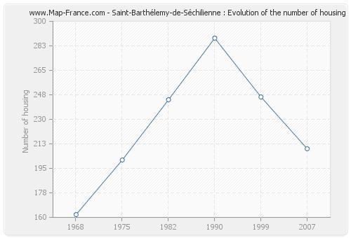 Saint-Barthélemy-de-Séchilienne : Evolution of the number of housing