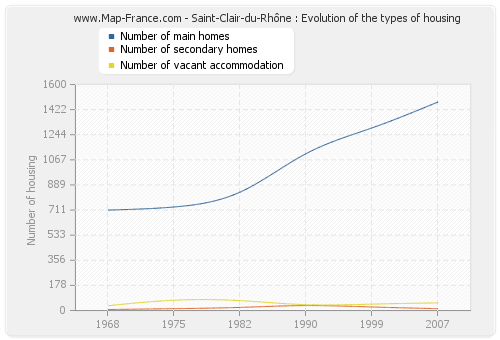 Saint-Clair-du-Rhône : Evolution of the types of housing