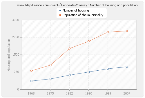 Saint-Étienne-de-Crossey : Number of housing and population