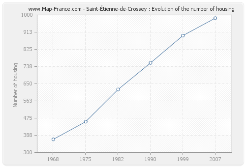Saint-Étienne-de-Crossey : Evolution of the number of housing