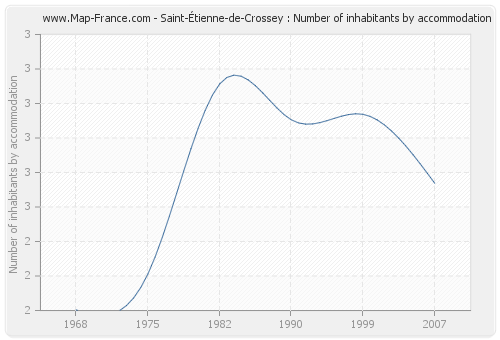 Saint-Étienne-de-Crossey : Number of inhabitants by accommodation