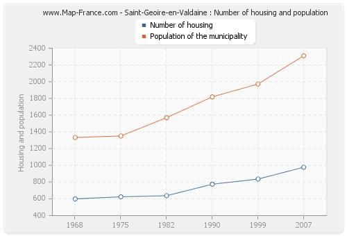Saint-Geoire-en-Valdaine : Number of housing and population