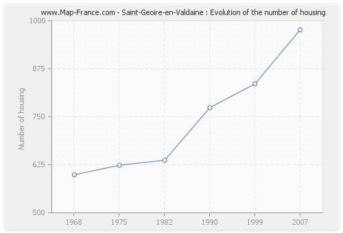 Saint-Geoire-en-Valdaine : Evolution of the number of housing