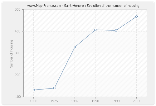 Saint-Honoré : Evolution of the number of housing
