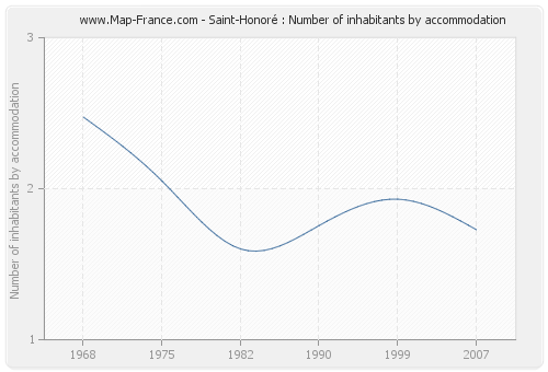 Saint-Honoré : Number of inhabitants by accommodation