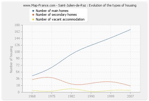 Saint-Julien-de-Raz : Evolution of the types of housing