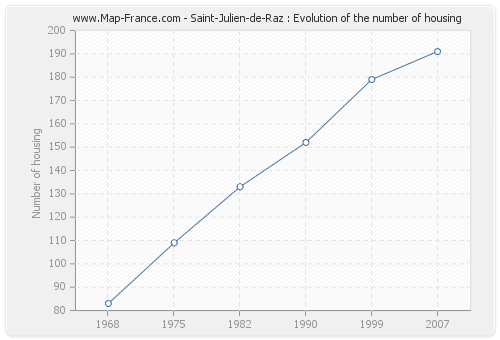 Saint-Julien-de-Raz : Evolution of the number of housing