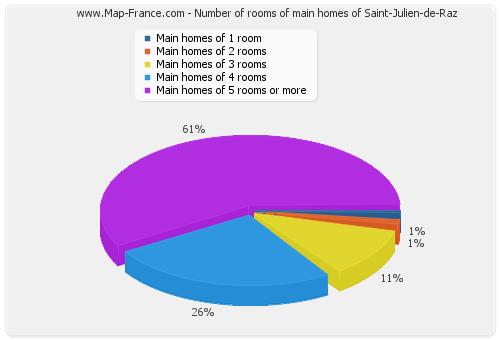 Number of rooms of main homes of Saint-Julien-de-Raz