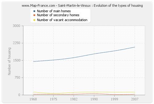 Saint-Martin-le-Vinoux : Evolution of the types of housing