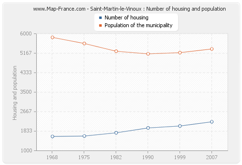 Saint-Martin-le-Vinoux : Number of housing and population